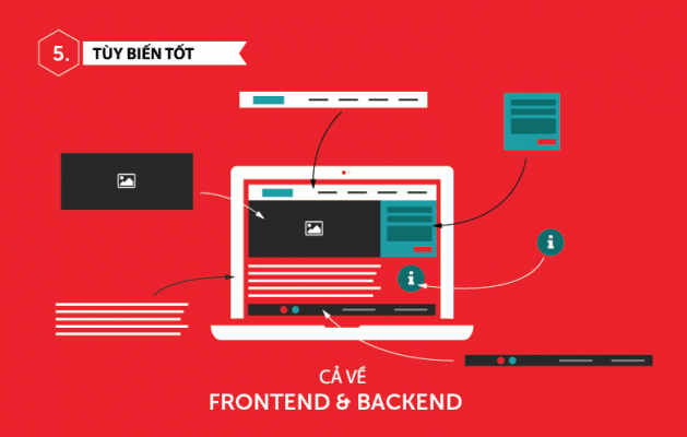 WordPress cho phép tùy biến tốt cả Frontend và Backend
